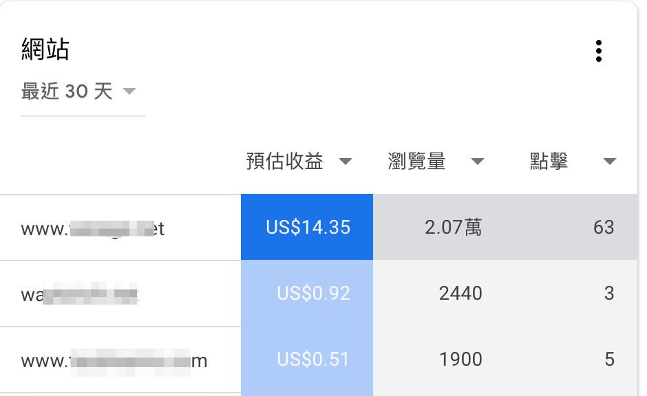 連載-【部落格賺錢術】~5.網路賺錢的3種模式 2